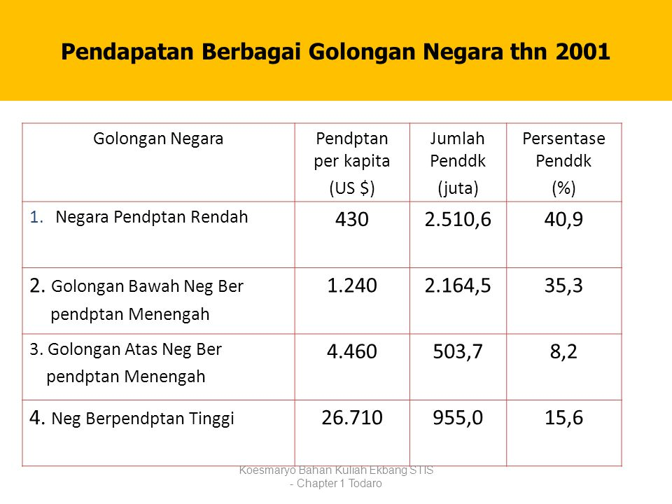 Pendapatan Berbagai Golongan Negara thn 2001