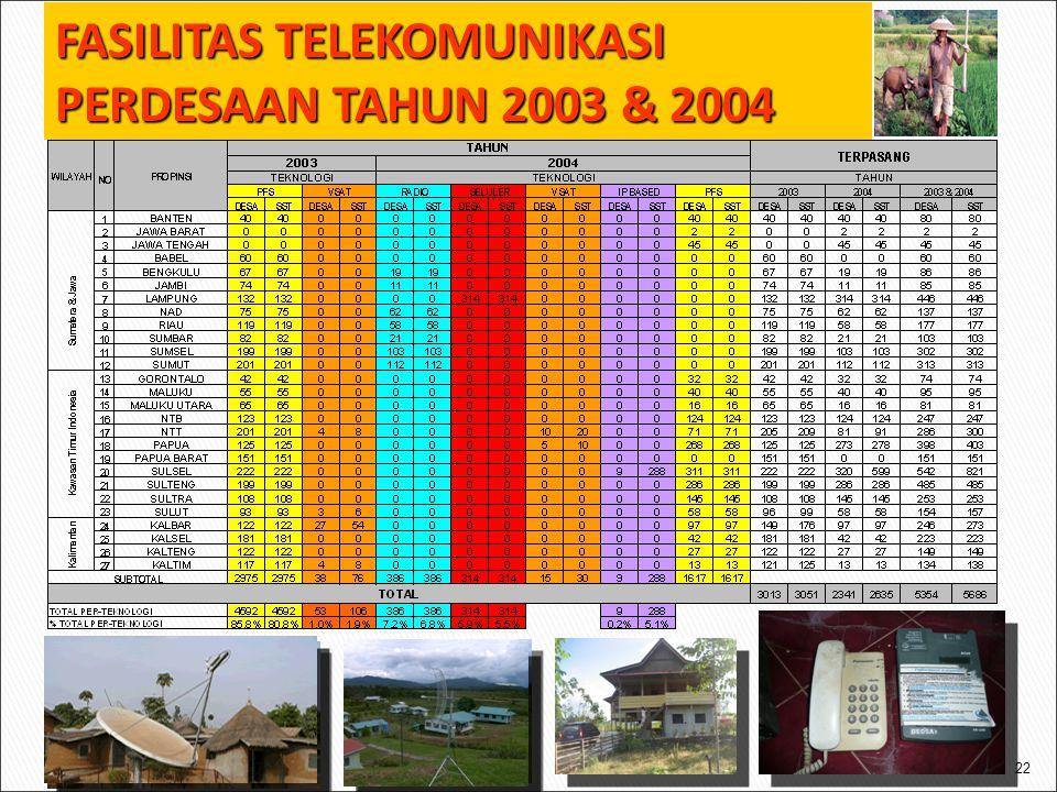 FASILITAS TELEKOMUNIKASI PERDESAAN TAHUN 2003 & 2004