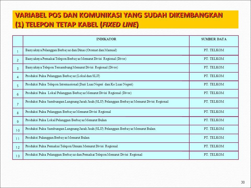 VARIABEL POS DAN KOMUNIKASI YANG SUDAH DIKEMBANGKAN (1) TELEPON TETAP KABEL (FIXED LINE)