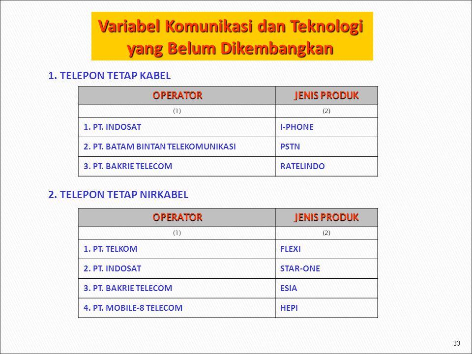 Variabel Komunikasi dan Teknologi yang Belum Dikembangkan