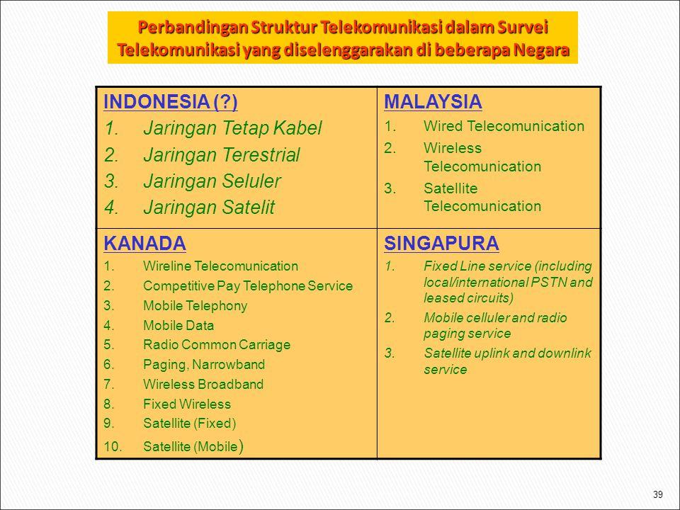 Perbandingan Struktur Telekomunikasi dalam Survei Telekomunikasi yang diselenggarakan di beberapa Negara