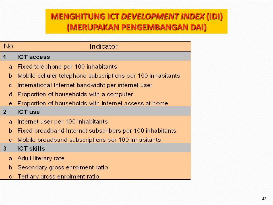 MENGHITUNG ICT DEVELOPMENT INDEX (IDI) (MERUPAKAN PENGEMBANGAN DAI)