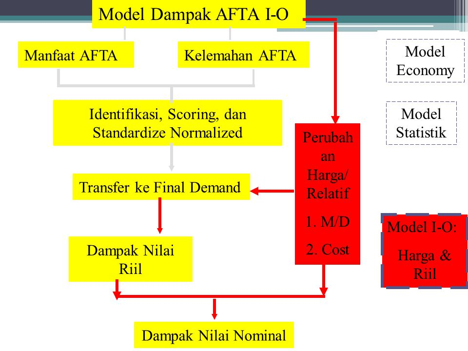Model Dampak AFTA I-O Model Economy Manfaat AFTA Kelemahan AFTA