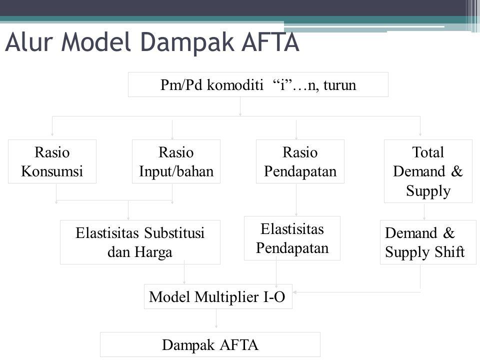 Alur Model Dampak AFTA Pm/Pd komoditi i …n, turun Rasio Konsumsi