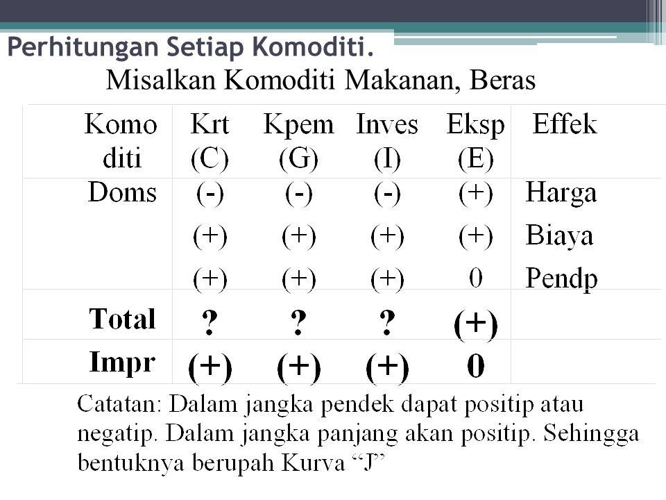 Perhitungan Setiap Komoditi.