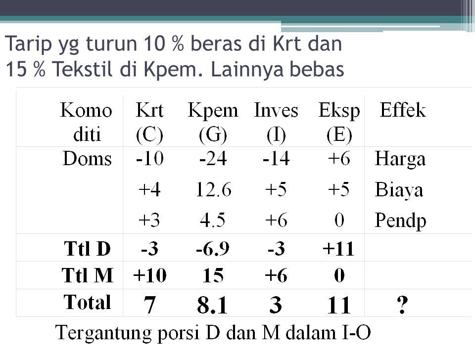Tarip yg turun 10 % beras di Krt dan 15 % Tekstil di Kpem