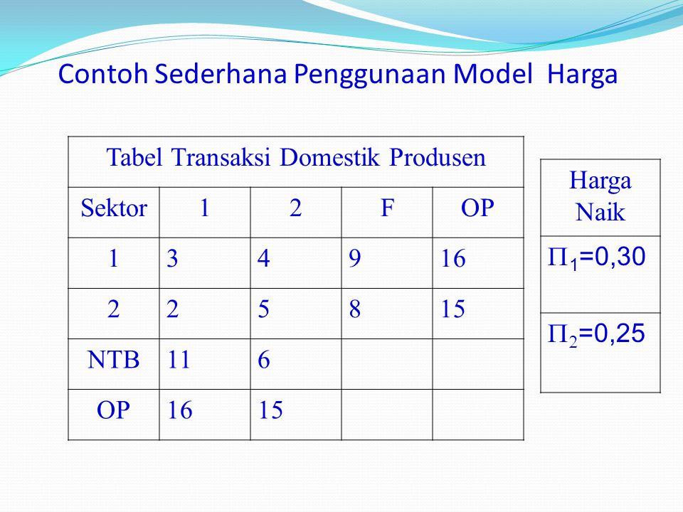 Contoh Sederhana Penggunaan Model Harga
