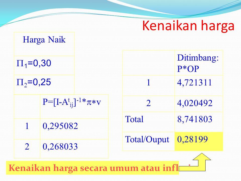 Kenaikan harga Harga Naik P1=0,30 P2=0,25 Ditimbang:P*OP 1 4,721311 2