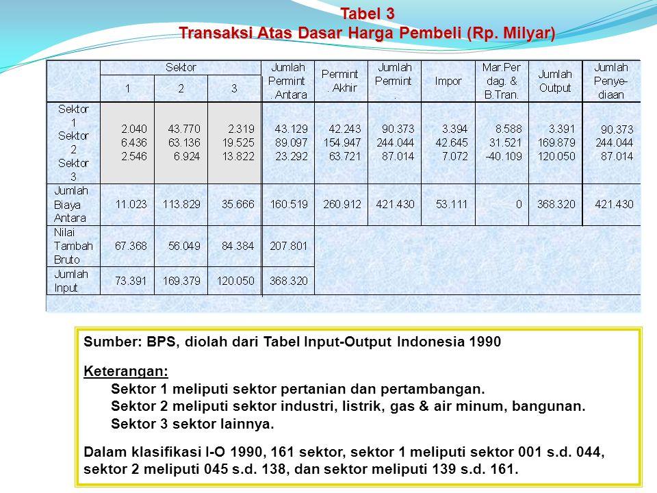 Transaksi Atas Dasar Harga Pembeli (Rp. Milyar)