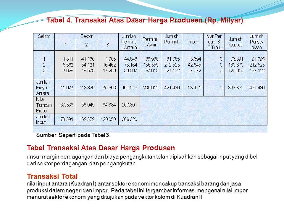 Tabel 4. Transaksi Atas Dasar Harga Produsen (Rp. Milyar)