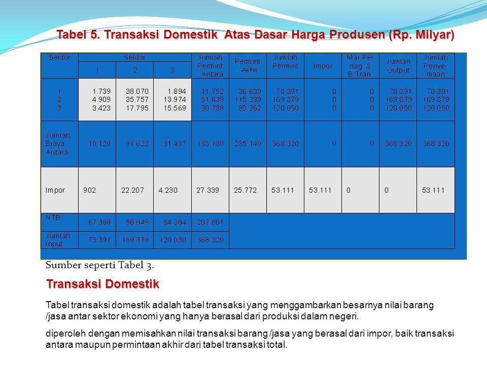 Tabel 5. Transaksi Domestik Atas Dasar Harga Produsen (Rp. Milyar)