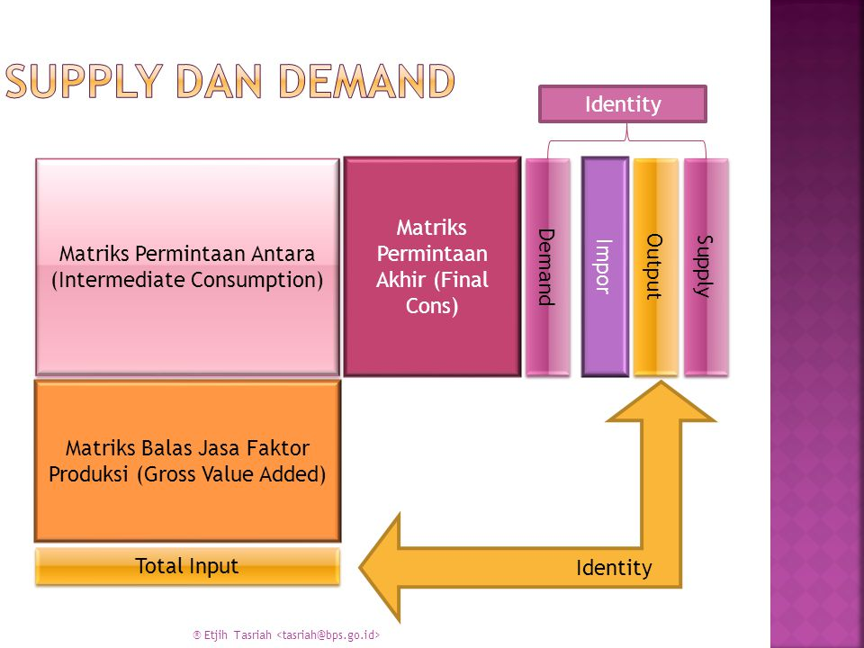 Supply dan Demand Identity Matriks Permintaan Akhir (Final Cons)