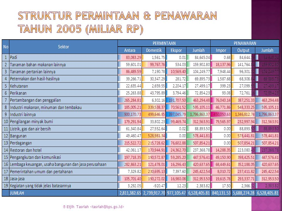 Struktur Permintaan & Penawaran Tahun 2005 (Miliar Rp)