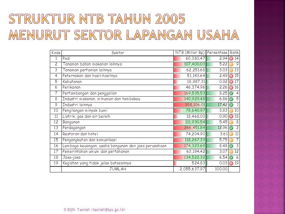 Struktur NTB Tahun 2005 menurut sektor lapangan usaha