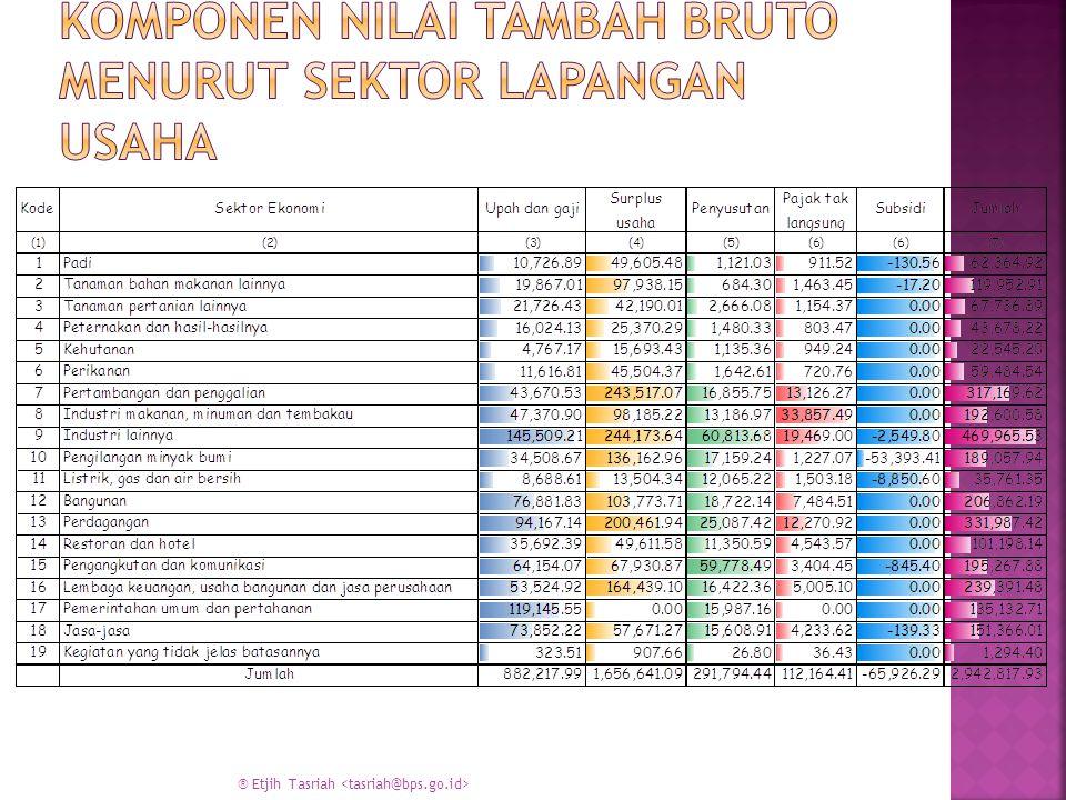 Komponen Nilai Tambah Bruto menurut sektor lapangan usaha