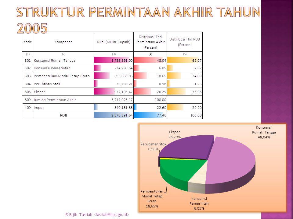 Struktur permintaan akhir tahun 2005