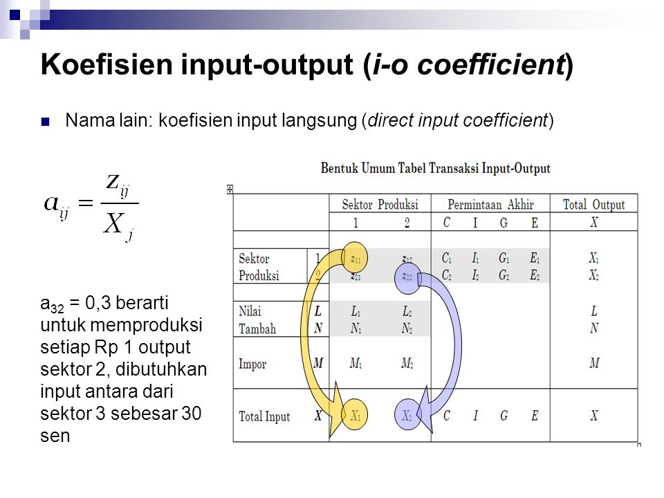 Koefisien input-output (i-o coefficient)