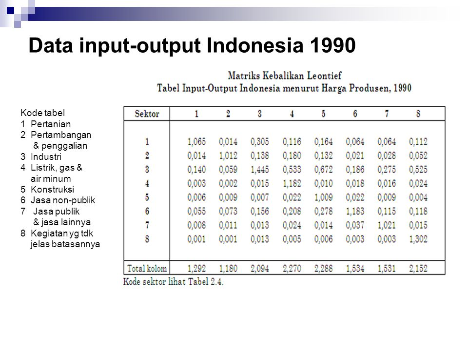 Data input-output Indonesia 1990