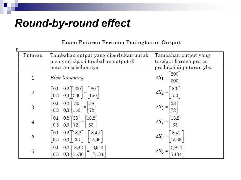 Round-by-round effect