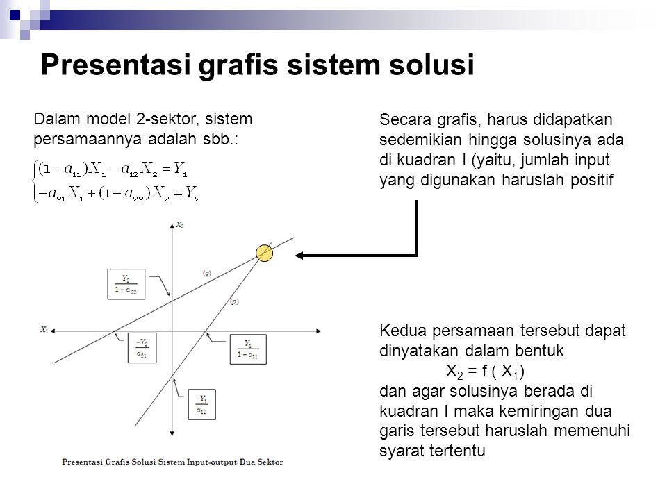 Presentasi grafis sistem solusi