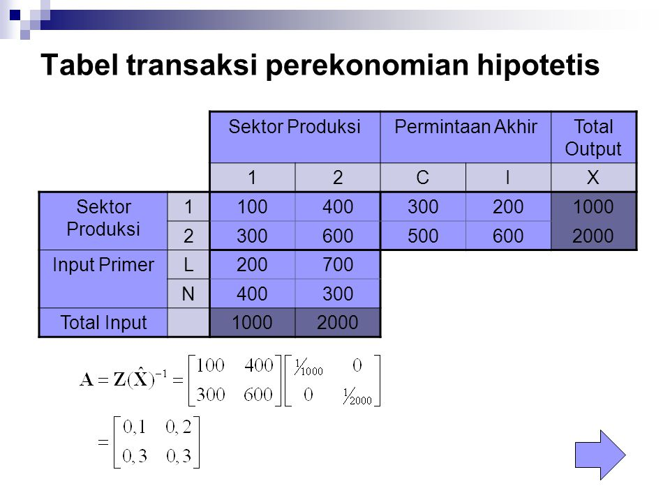 Tabel transaksi perekonomian hipotetis