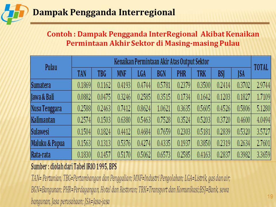 Dampak Pengganda Interregional