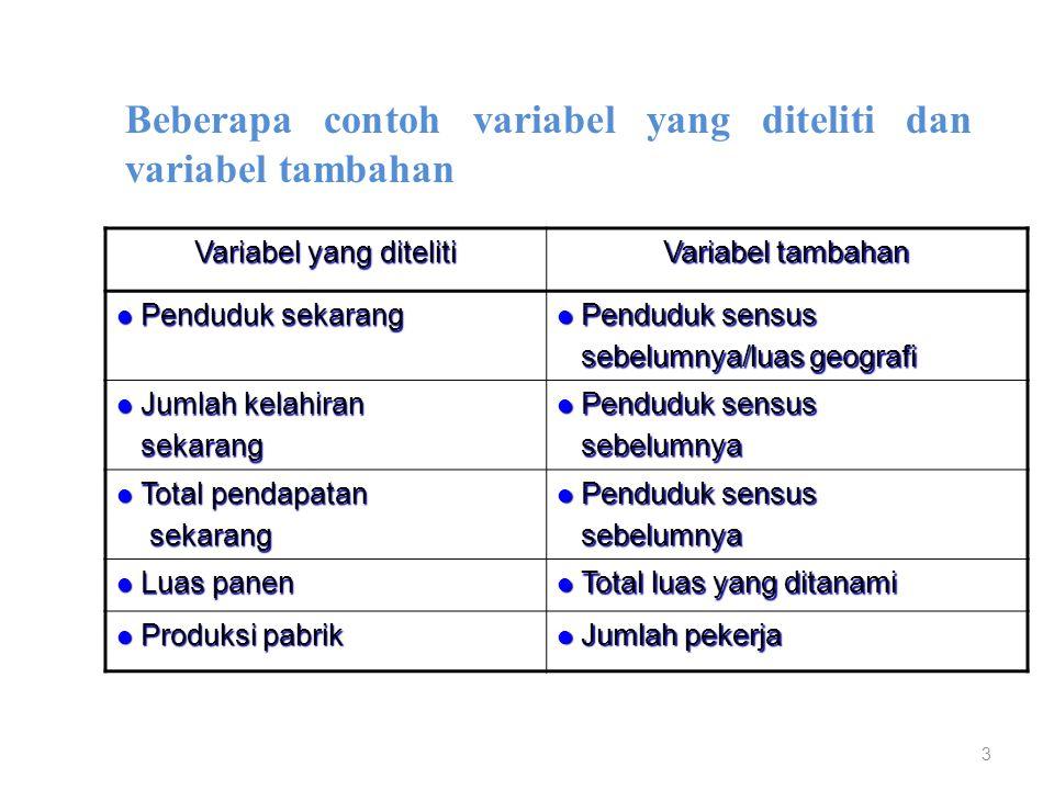 Variabel yang diteliti
