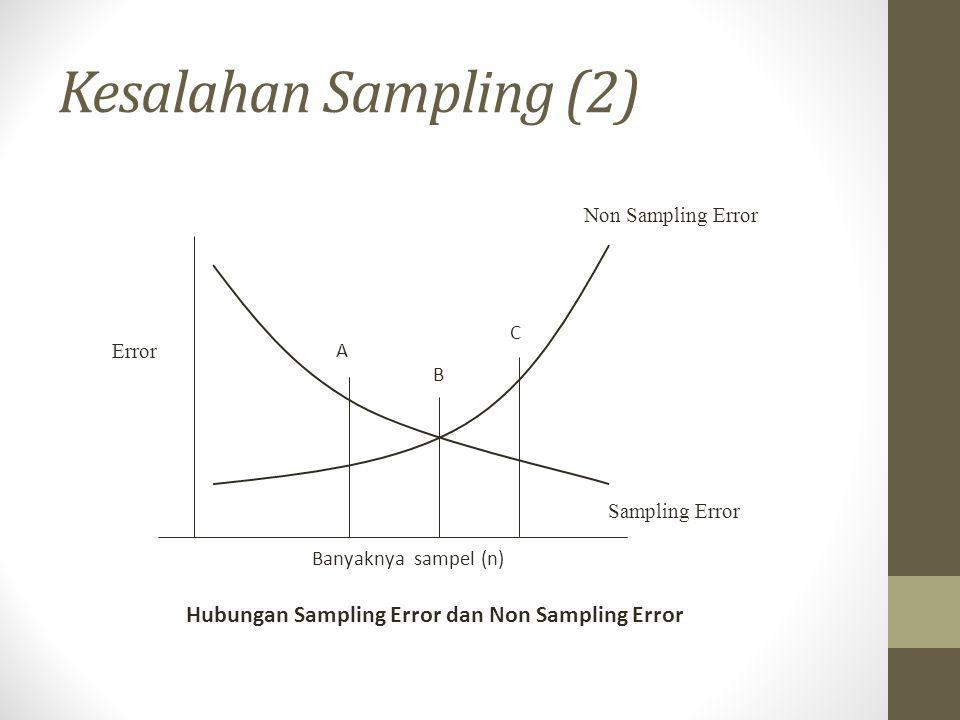 Kesalahan Sampling (2) Hubungan Sampling Error dan Non Sampling Error