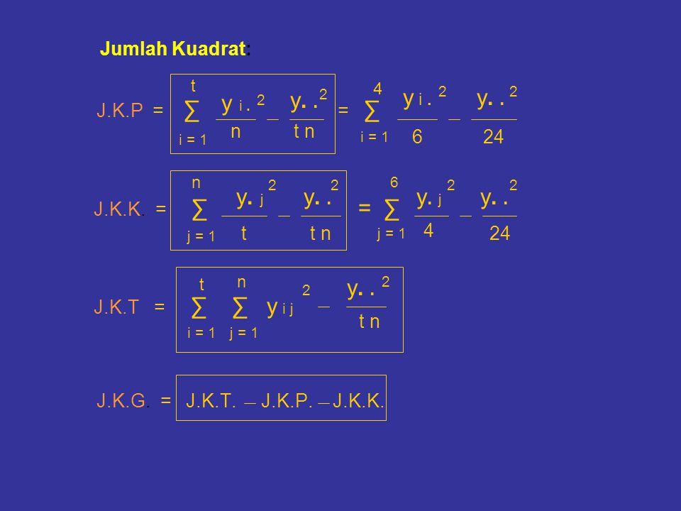 Jumlah Kuadrat: J.K.K. = ∑ = ∑ J.K.T = ∑ ∑ y i j y i . y. . y. . y i .