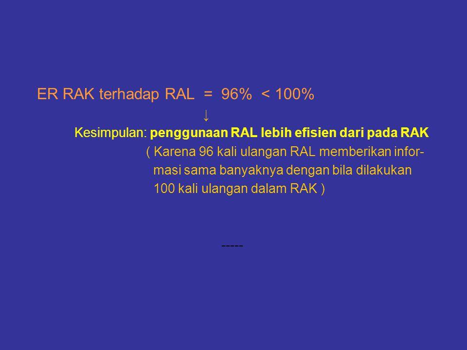 ER RAK terhadap RAL = 96% < 100%