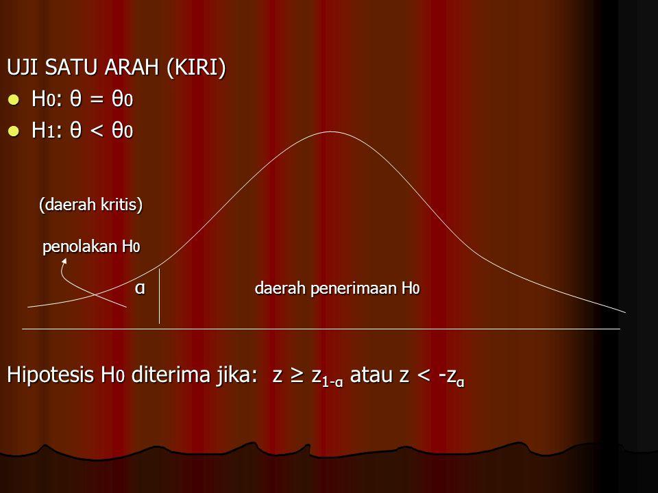 (daerah kritis) UJI SATU ARAH (KIRI) H0: θ = θ0 H1: θ < θ0