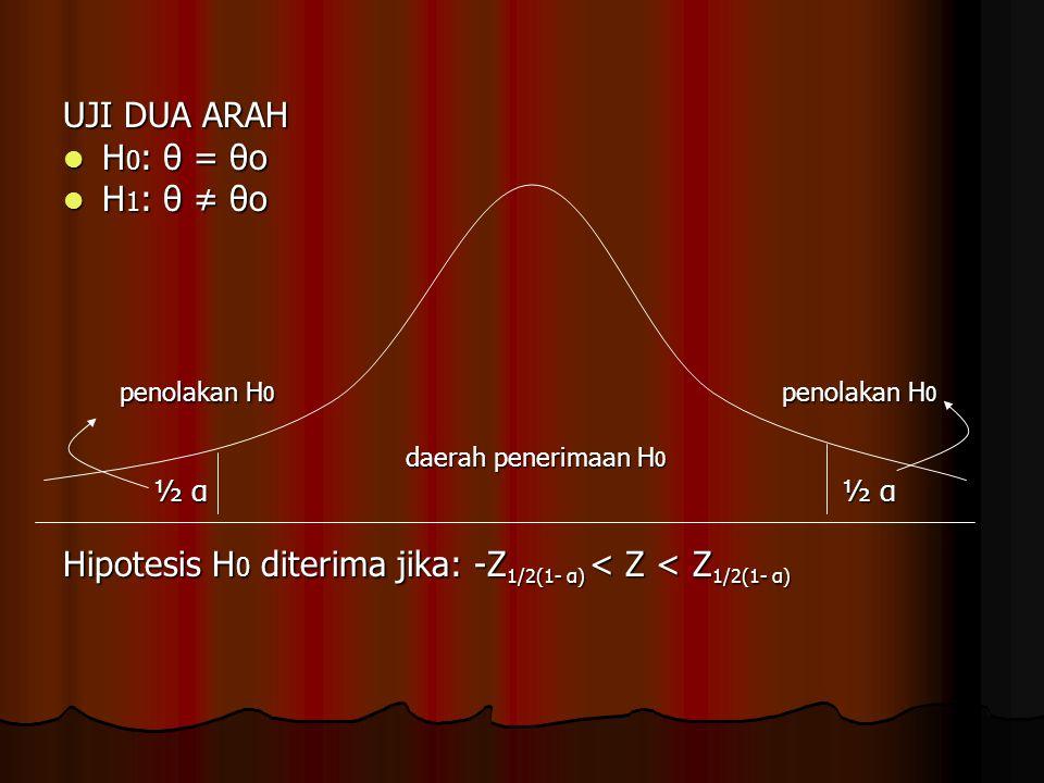 Hipotesis H0 diterima jika: -Z1/2(1- α) < Z < Z1/2(1- α)