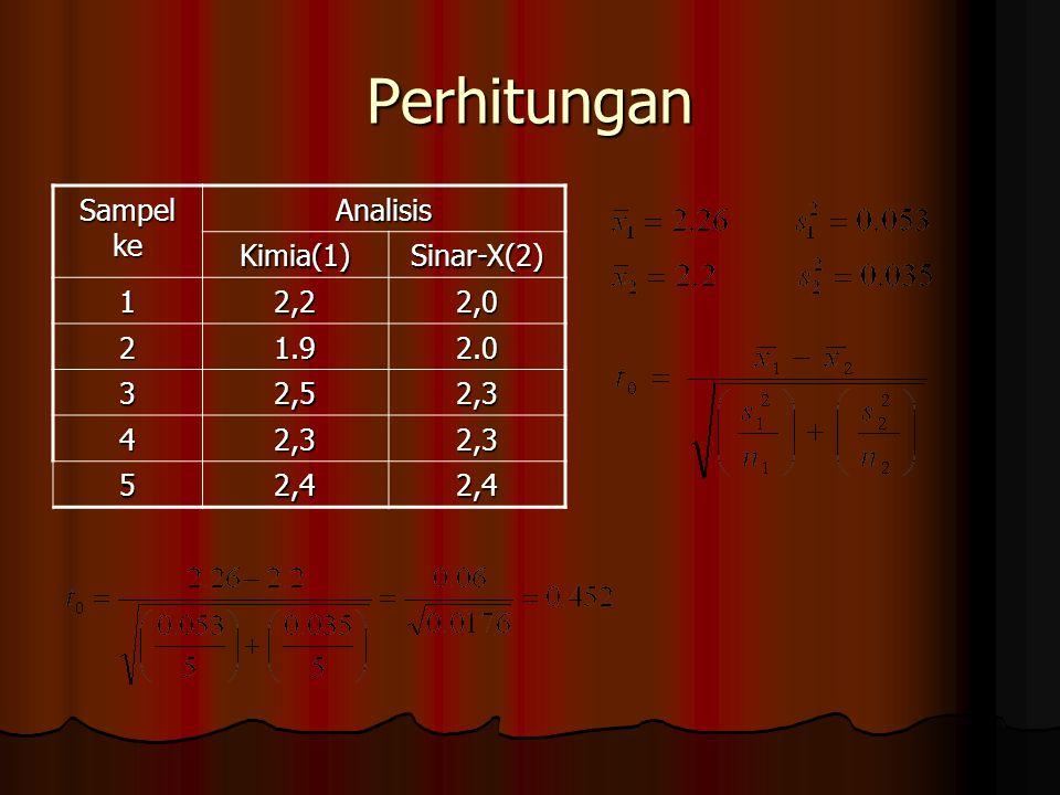 Perhitungan Sampel ke Analisis Kimia(1) Sinar-X(2) 1 2,2 2,0 2 1.9 2.0