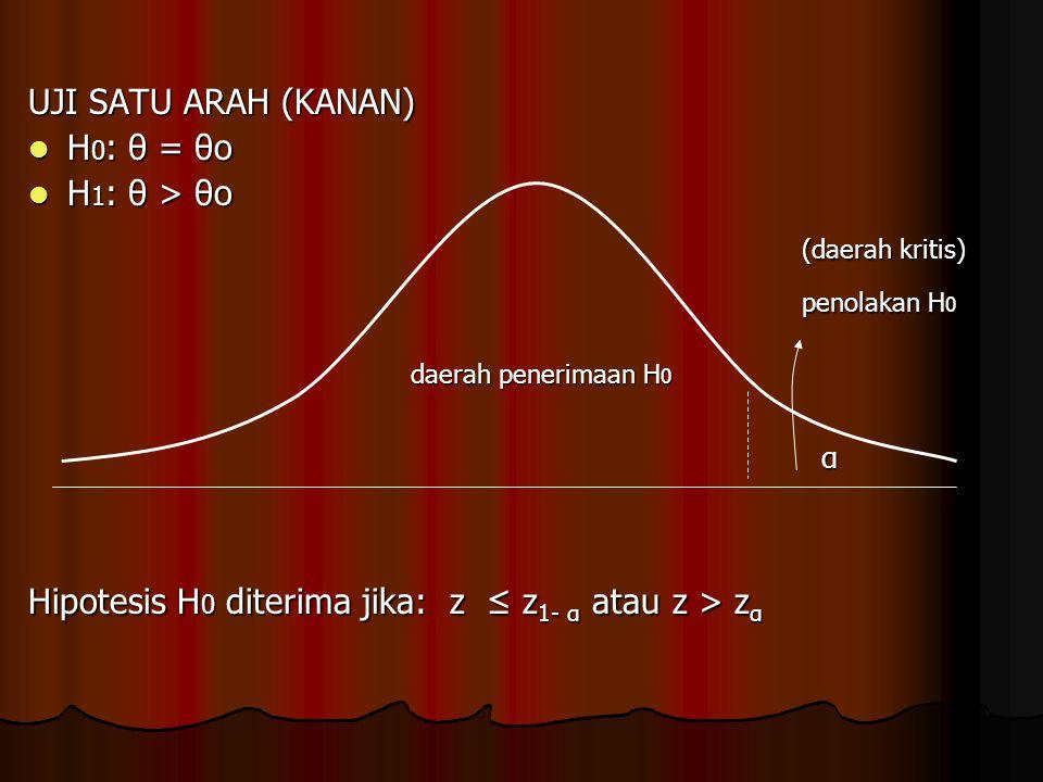 (daerah kritis) penolakan H0 UJI SATU ARAH (KANAN) H0: θ = θo