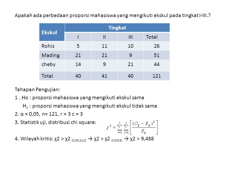 Apakah ada perbedaan proporsi mahasiswa yang mengikuti ekskul pada tingkat I-III. Tahapan Pengujian: 1 . Ho : proporsi mahasiswa yang mengikuti ekskul sama H1 : proporsi mahasiswa yang mengikuti ekskul tidak sama 2. α = 0,05, n= 121, r = 3 c = 3 3. Statistik uji, distribusi chi square: 4. Wilayah kritis: χ2 > χ2 0,05(2x2) → χ2 > χ2 0,05(4) → χ2 > 9,488