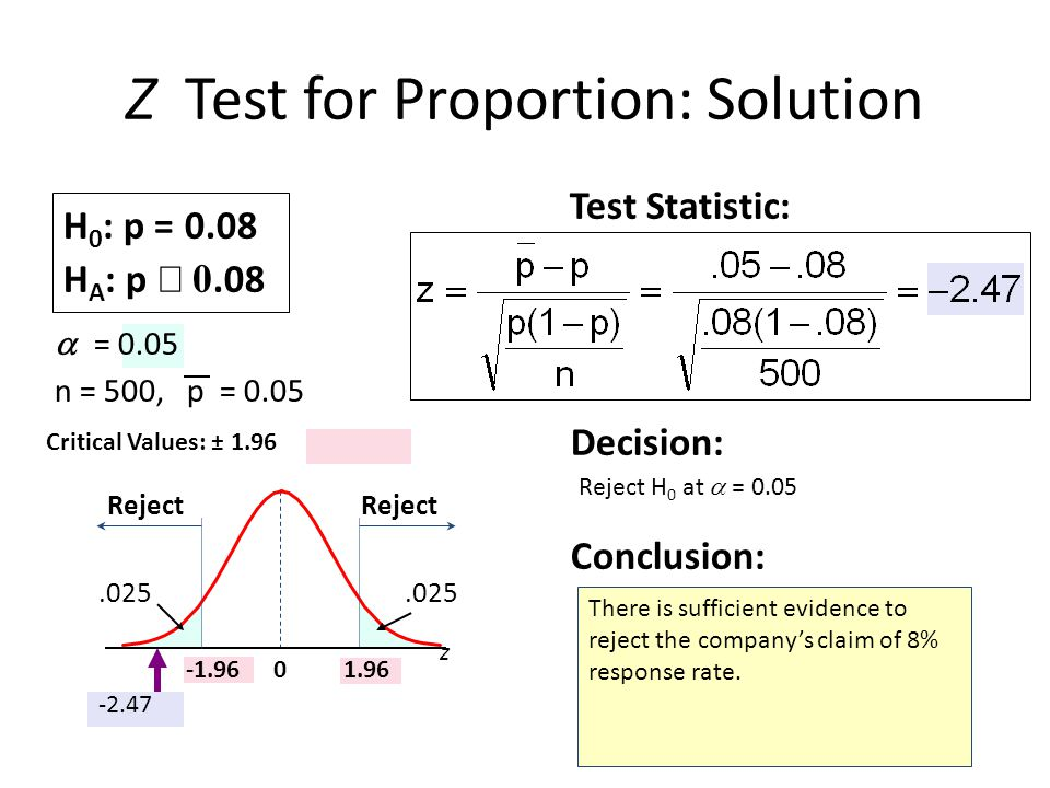 Z Test for Proportion: Solution