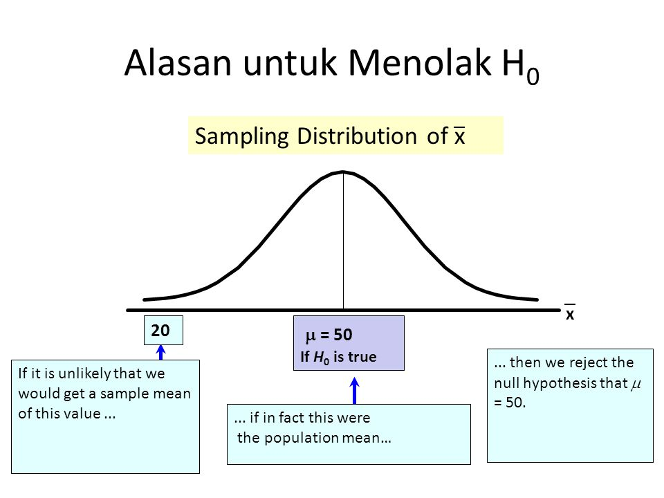 Alasan untuk Menolak H0 Sampling Distribution of x  = 50 x 20