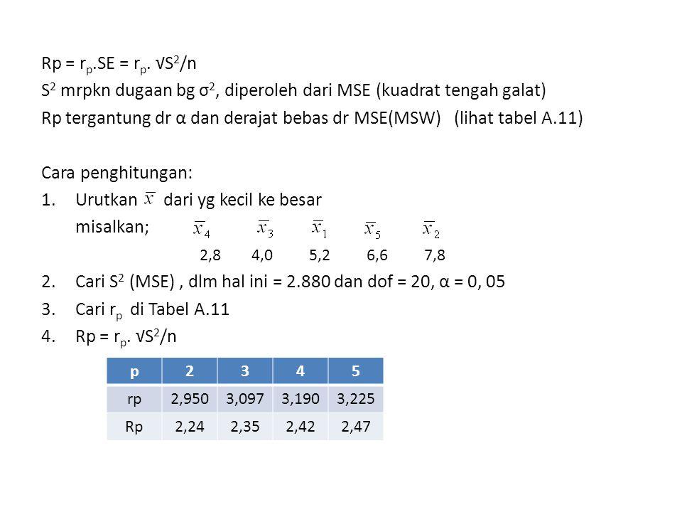 S2 mrpkn dugaan bg σ2, diperoleh dari MSE (kuadrat tengah galat)
