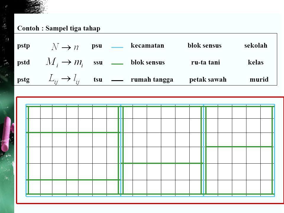 Contoh : Sampel tiga tahap