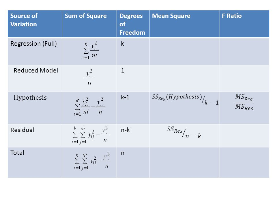 Source of Variation Sum of Square Degrees of Freedom Mean Square