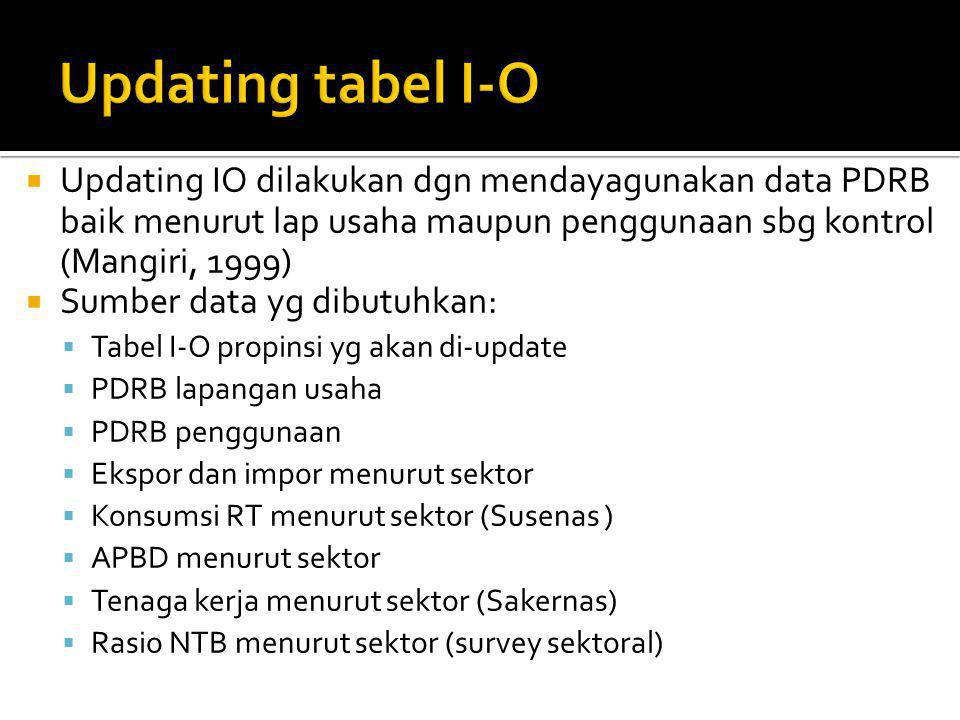 Updating tabel I-O Updating IO dilakukan dgn mendayagunakan data PDRB baik menurut lap usaha maupun penggunaan sbg kontrol (Mangiri, 1999)