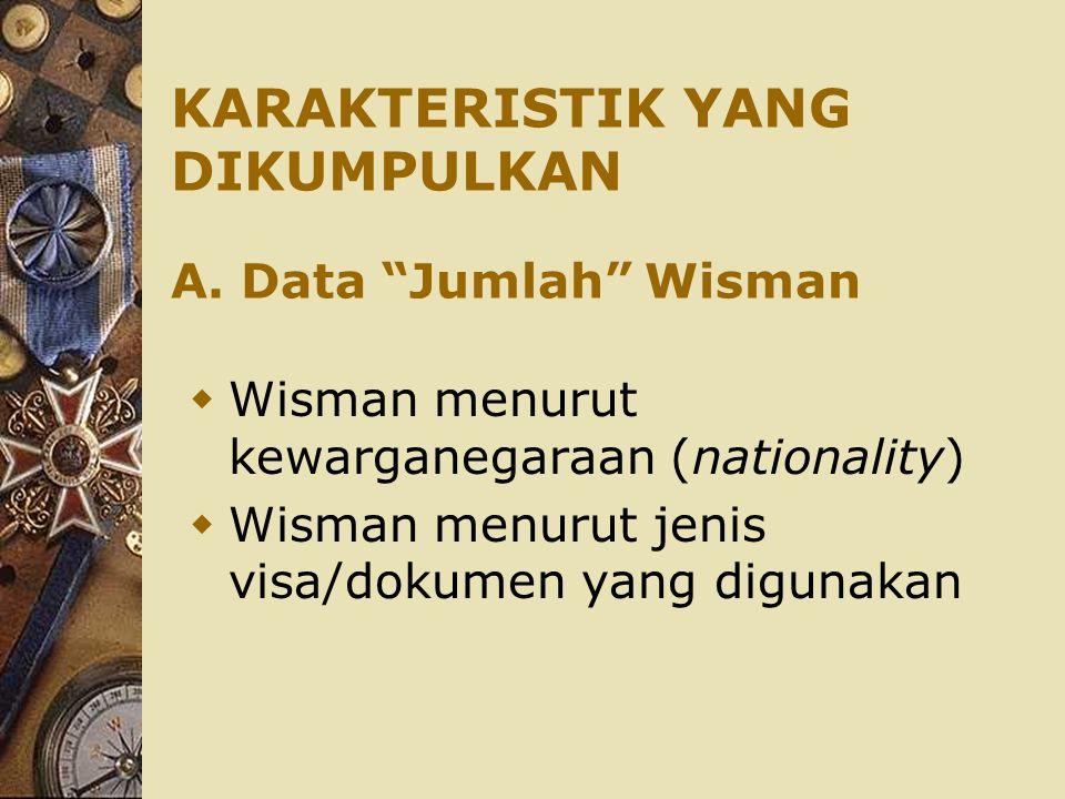 KARAKTERISTIK YANG DIKUMPULKAN A. Data Jumlah Wisman