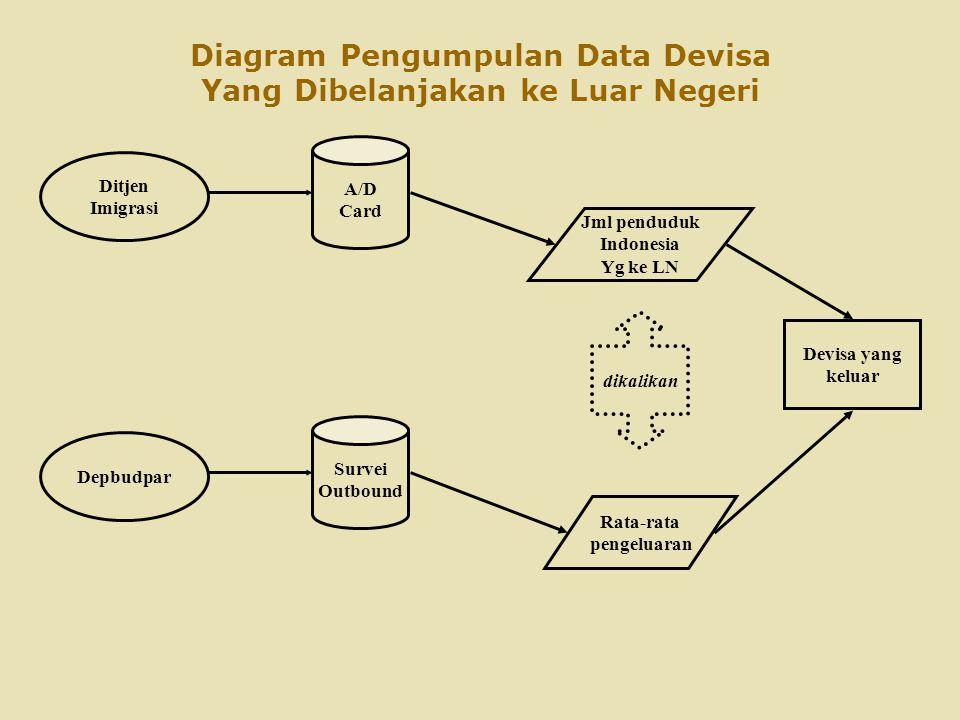 Diagram Pengumpulan Data Devisa Yang Dibelanjakan ke Luar Negeri