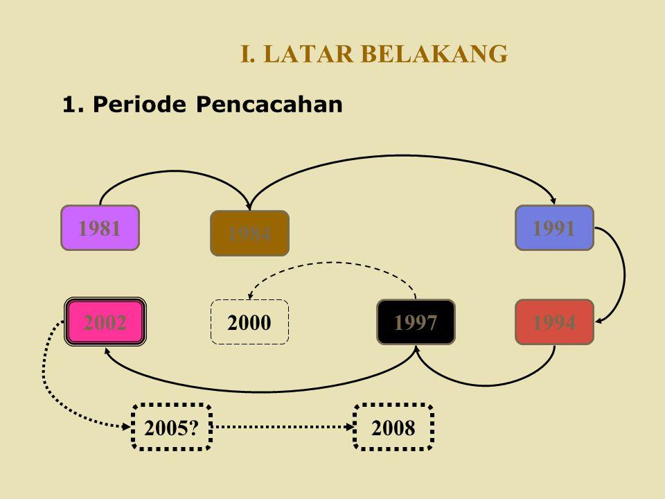 I. LATAR BELAKANG 1. Periode Pencacahan 1981 1991 1984 2002 2000 1997