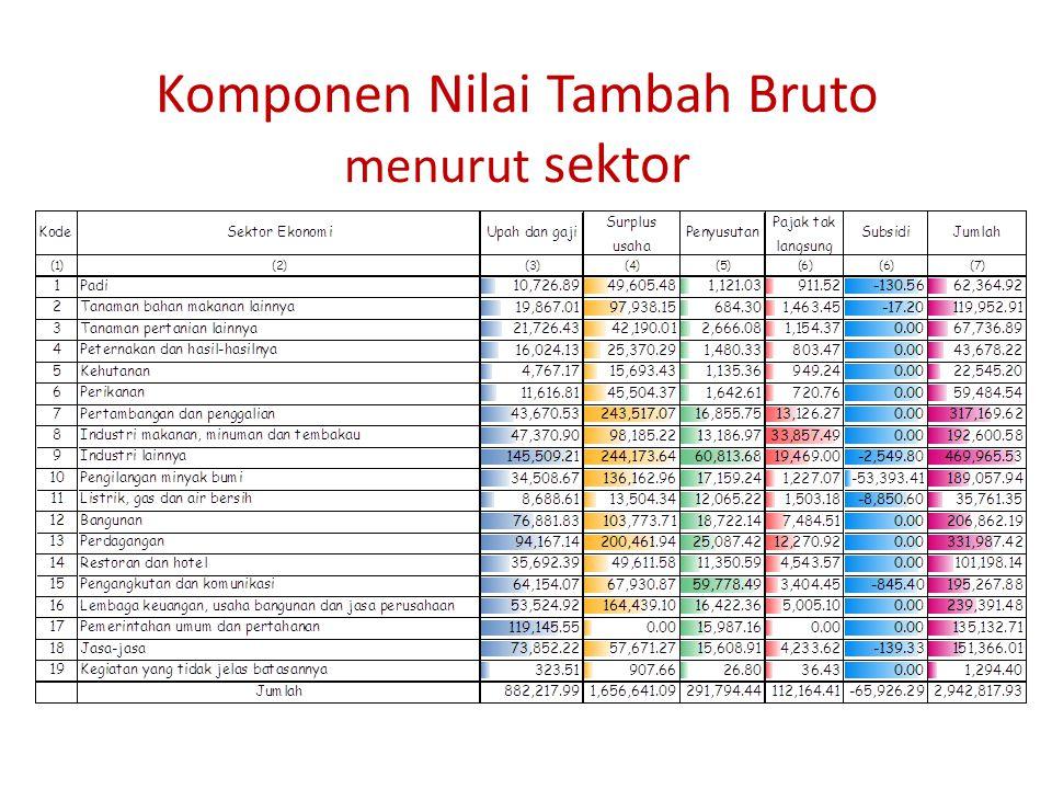 Komponen Nilai Tambah Bruto menurut sektor