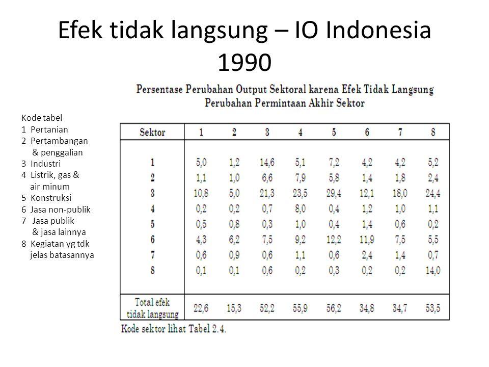 Efek tidak langsung – IO Indonesia 1990