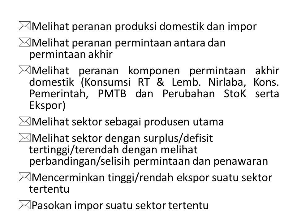 Melihat peranan produksi domestik dan impor