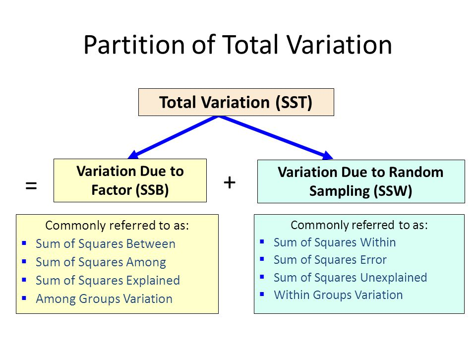 Partition of Total Variation