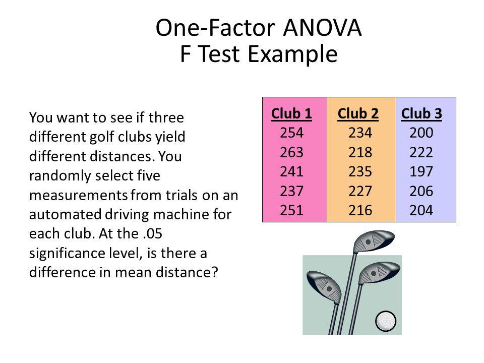 One-Factor ANOVA F Test Example
