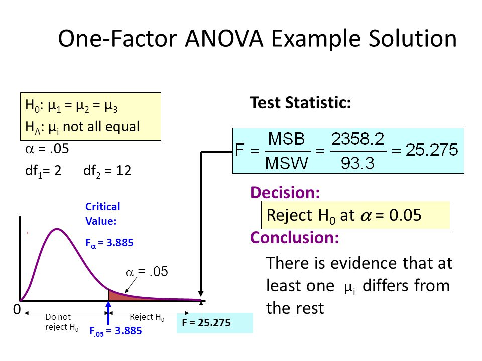 One-Factor ANOVA Example Solution